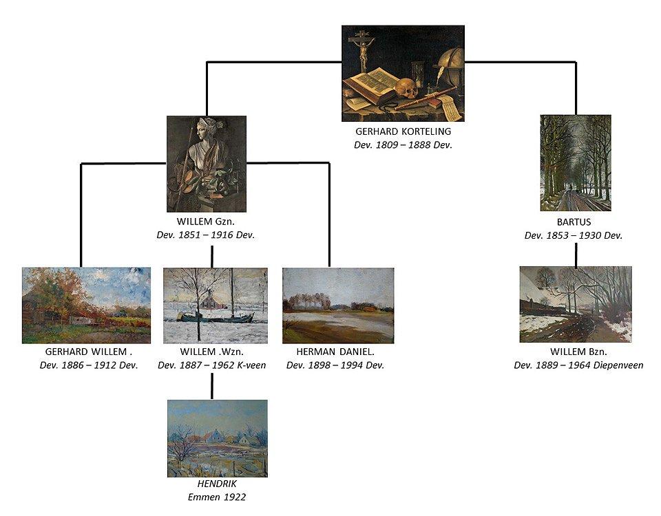 Stamboom-schilderijen-lijnen.jpg